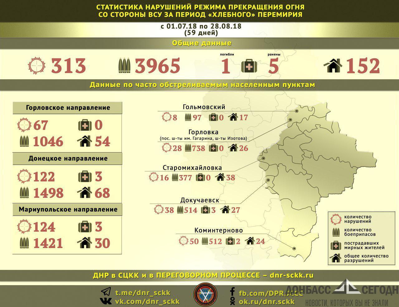 """""""Хлебное"""" перемирие в ДНР: 1 смерть, 5 ранений, почти 4000 боеприпасов"""