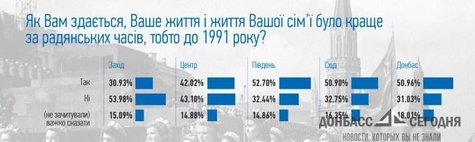 Жителям Донбасса и юга Украины при СССР жилось лучше (опрос)