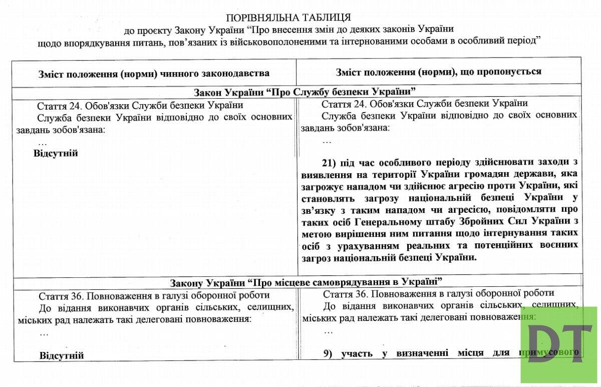 Украина будет отлавливать россиян и помещать в резервации
