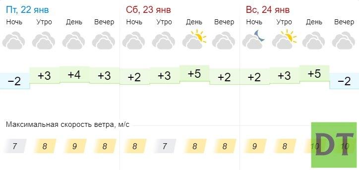 В ДНР ожидается резкое потепление